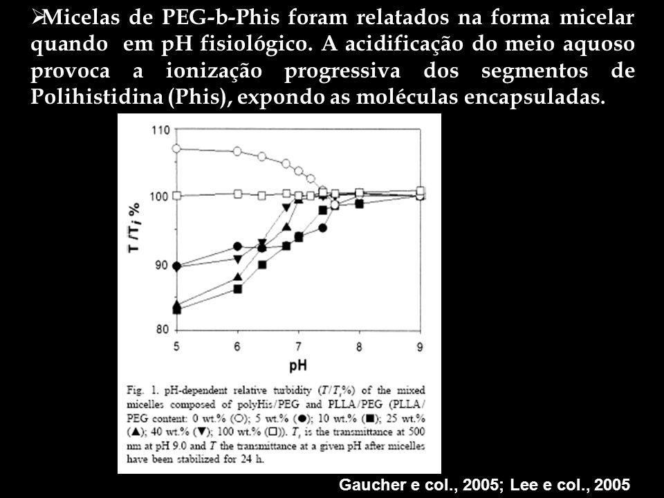 Micelas de PEG-b-Phis foram relatados na forma micelar quando em pH fisiológico. A acidificação do meio aquoso provoca a ionização progressiva dos segmentos de Polihistidina (Phis), expondo as moléculas encapsuladas.