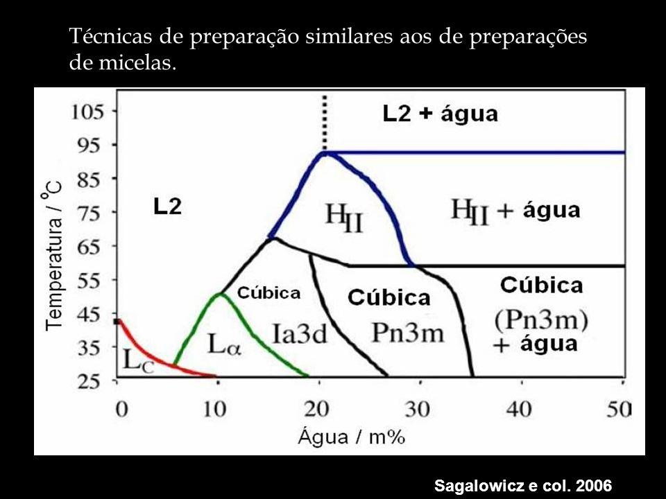 Técnicas de preparação similares aos de preparações de micelas.