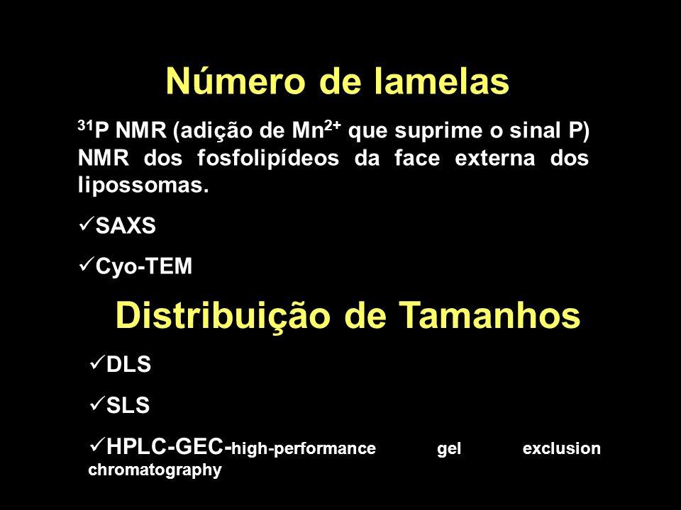 Distribuição de Tamanhos
