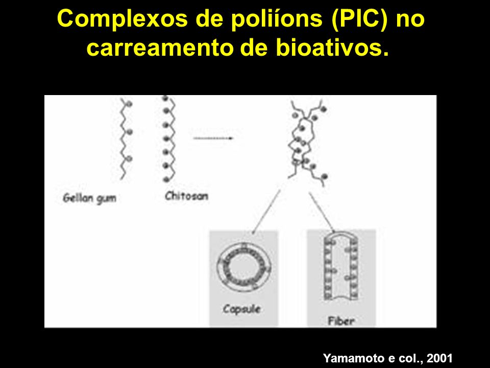 Complexos de poliíons (PIC) no carreamento de bioativos.