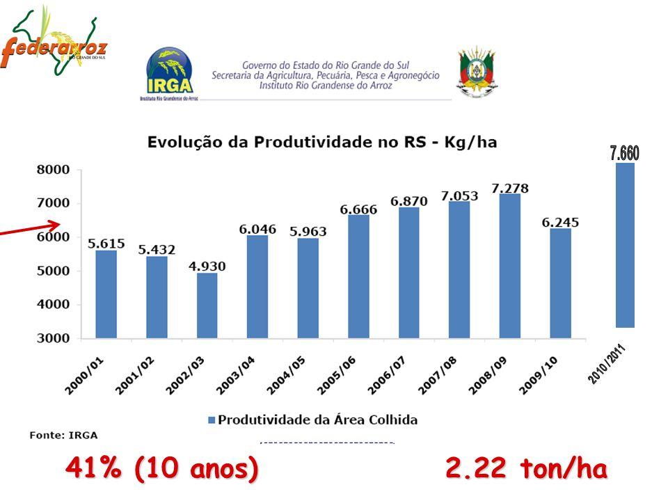 7.660 2010 / 2011 41% (10 anos) 2.22 ton/ha