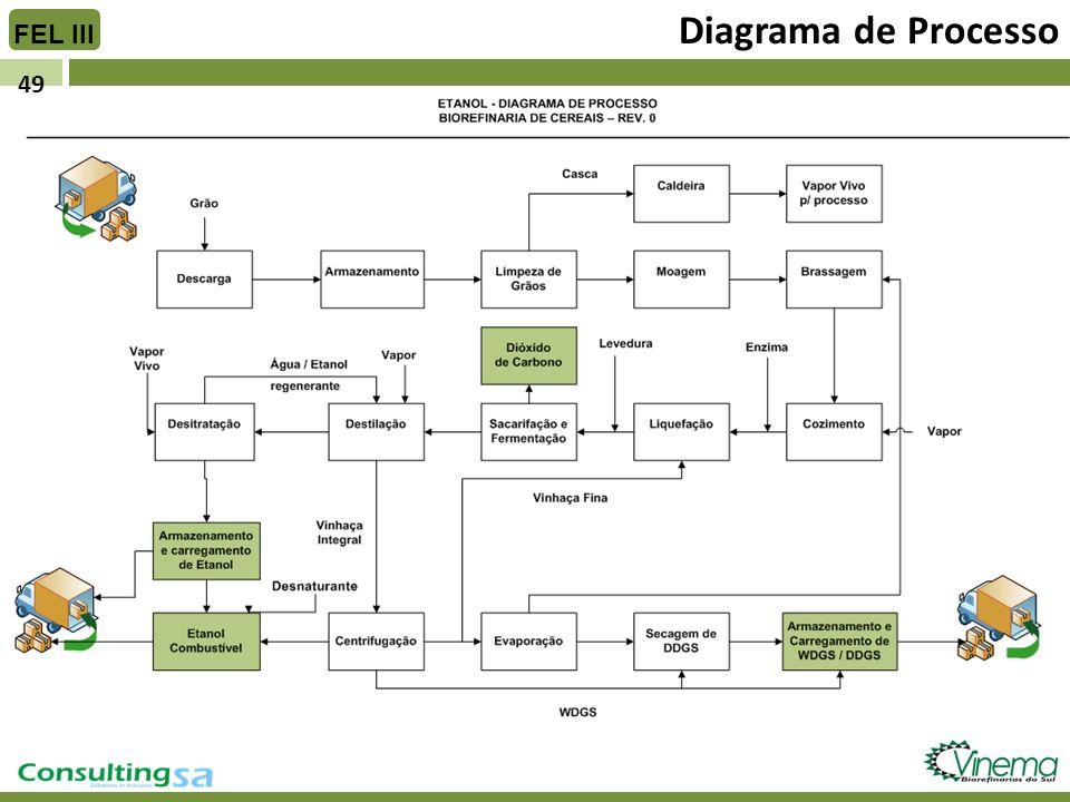 Diagrama de Processo FEL III 49