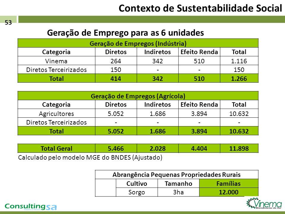 Contexto de Sustentabilidade Social