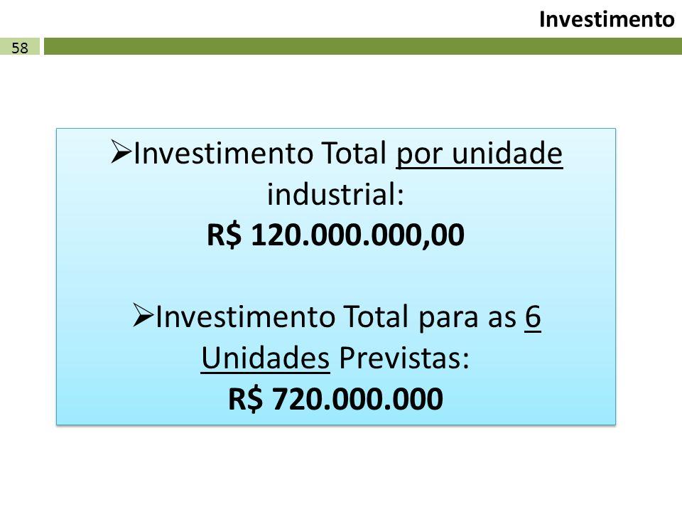 Investimento Total por unidade industrial: R$ 120.000.000,00