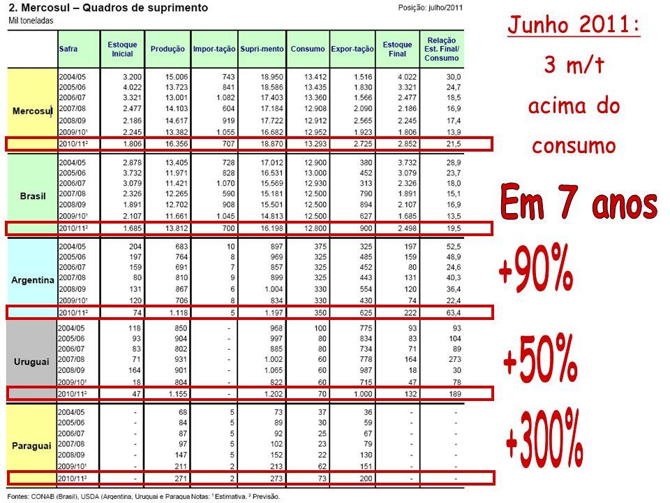 Junho 2011: 3 m/t acima do consumo Em 7 anos +90% +50% +300%