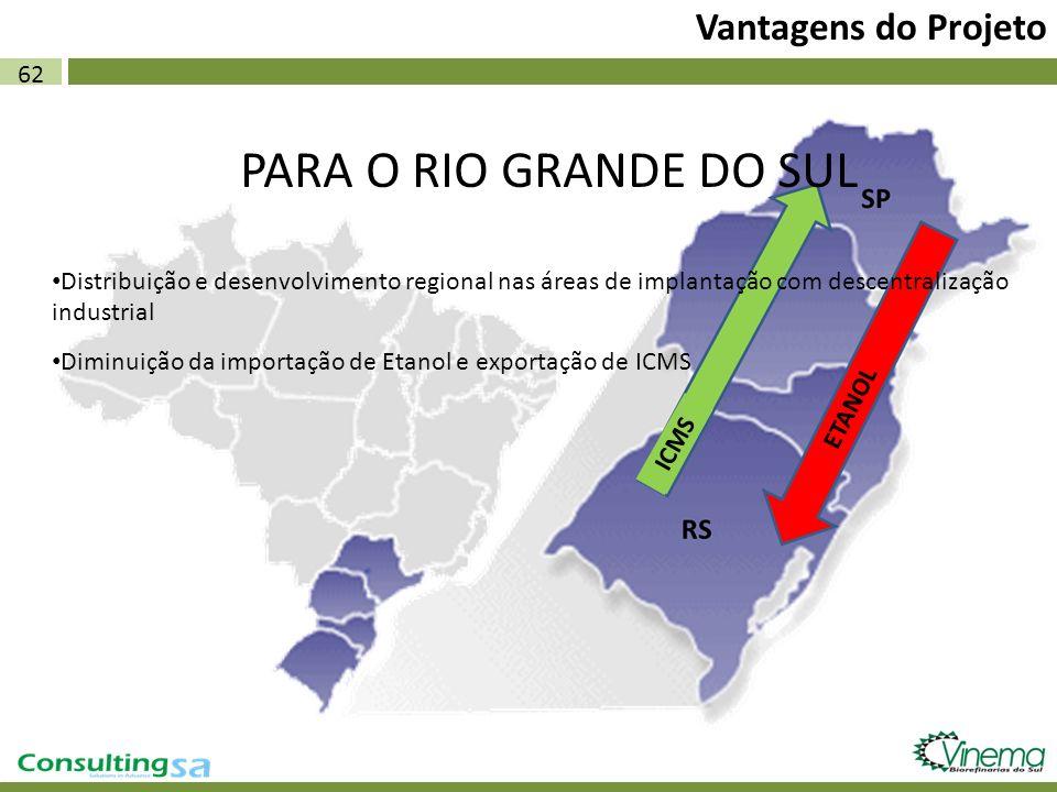 PARA O RIO GRANDE DO SUL Vantagens do Projeto 62