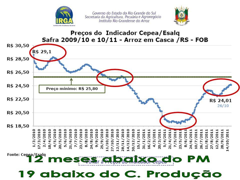 12 meses abaixo do PM 19 abaixo do C. Produção