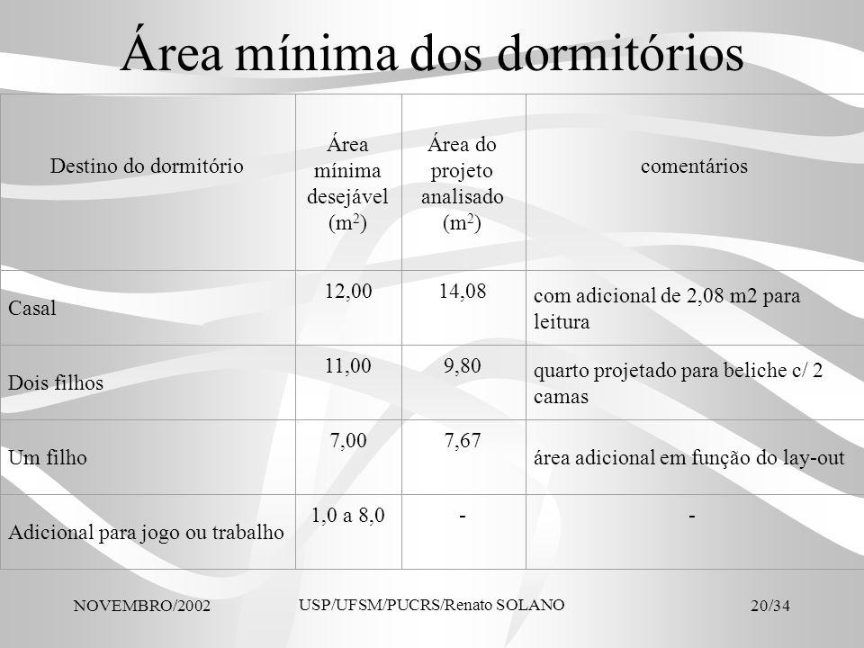 Área mínima dos dormitórios