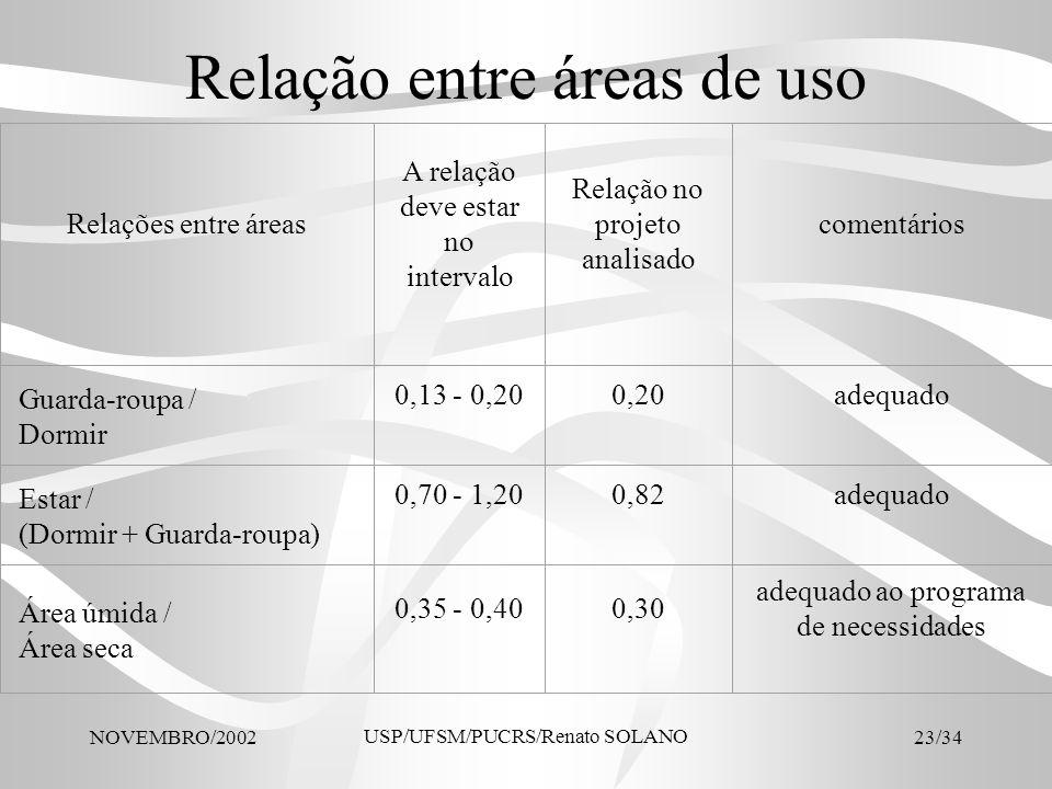 Relação entre áreas de uso