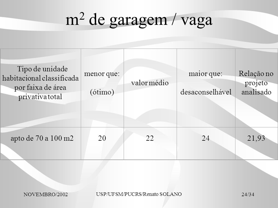 m2 de garagem / vagaTipo de unidade habitacional classificada por faixa de área privativa total. menor que: