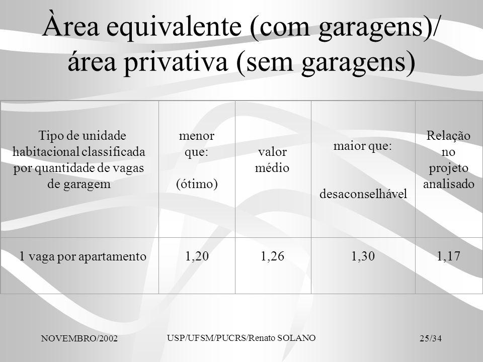Àrea equivalente (com garagens)/ área privativa (sem garagens)