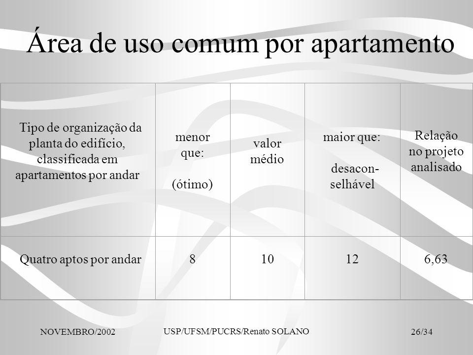 Área de uso comum por apartamento