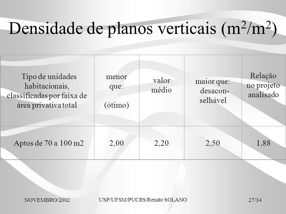 Densidade de planos verticais (m2/m2)