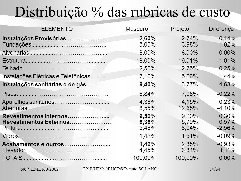 Distribuição % das rubricas de custo
