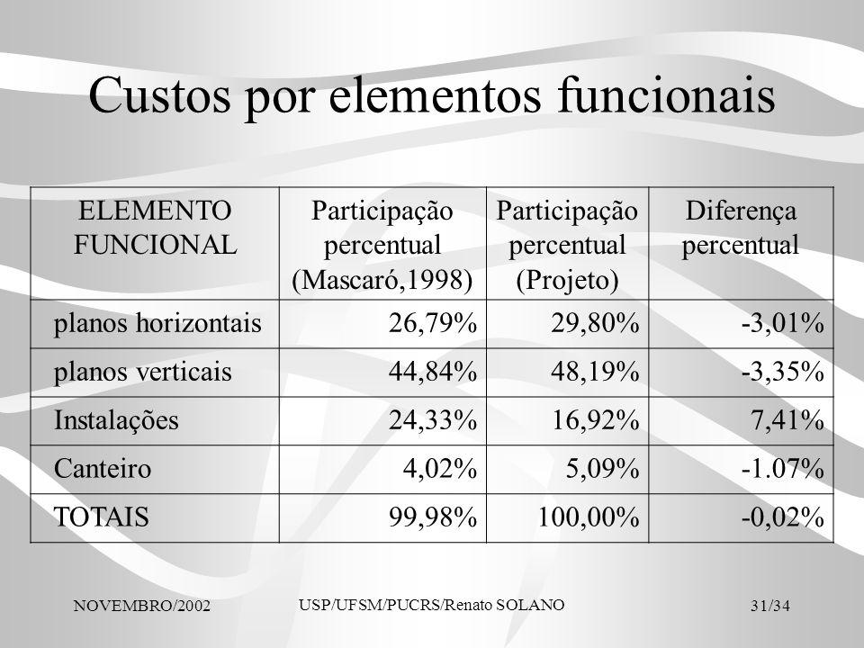 Custos por elementos funcionais