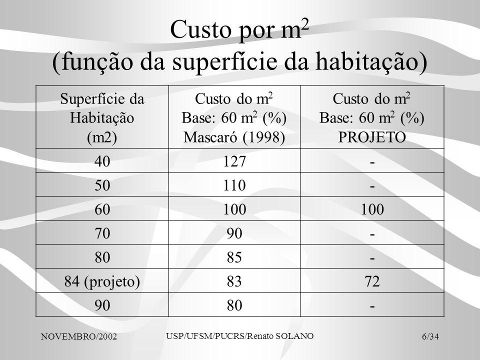 Custo por m2 (função da superfície da habitação)