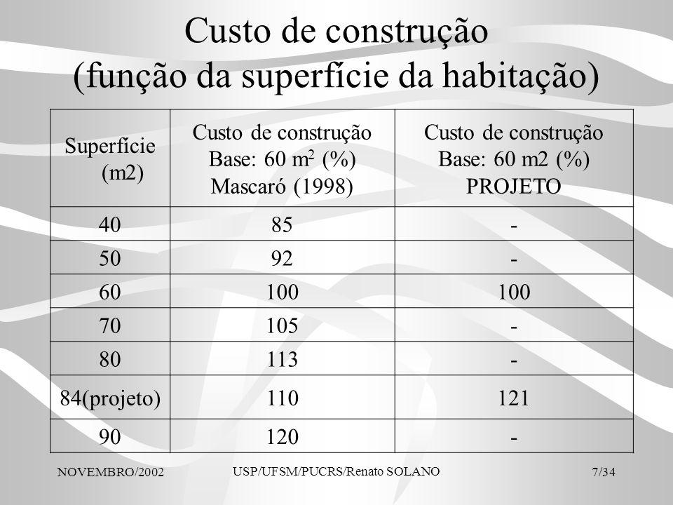 Custo de construção (função da superfície da habitação)