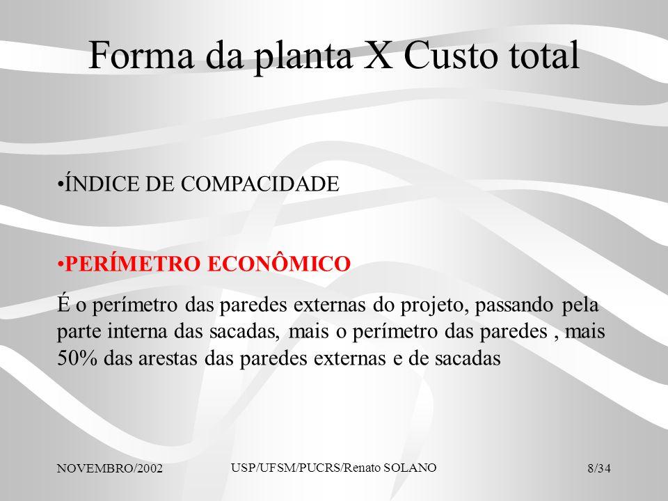 Forma da planta X Custo total