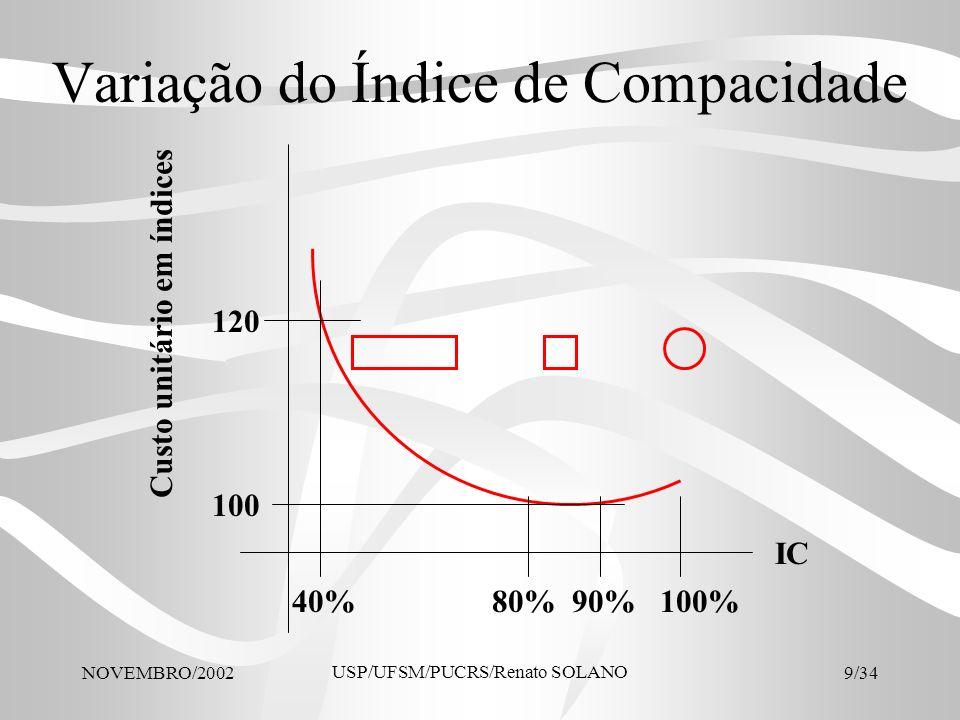 Variação do Índice de Compacidade
