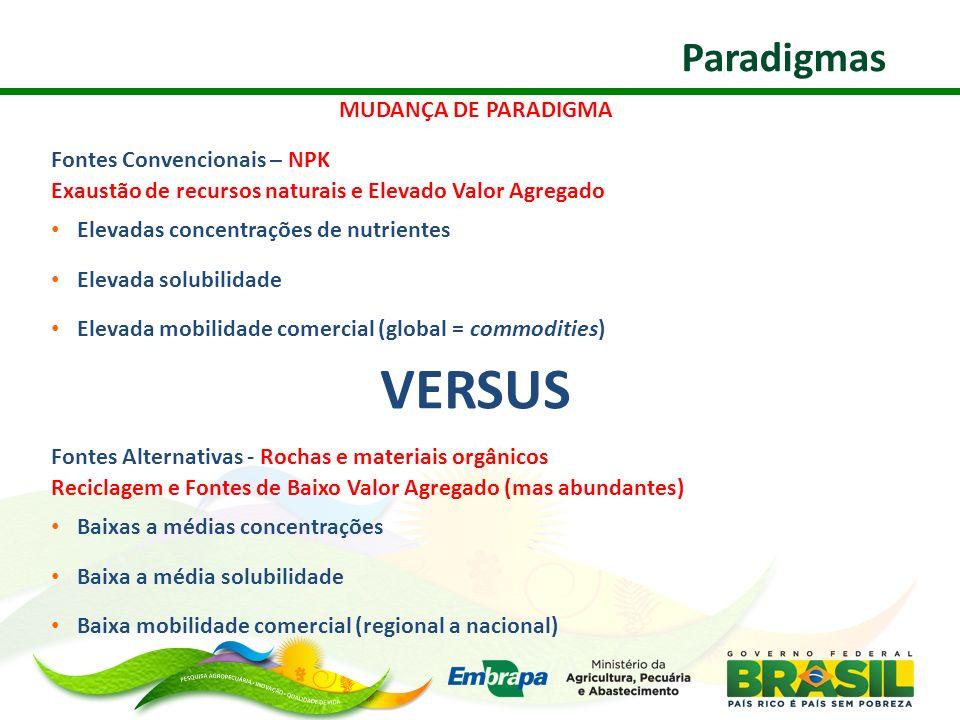VERSUS Paradigmas MUDANÇA DE PARADIGMA Fontes Convencionais – NPK