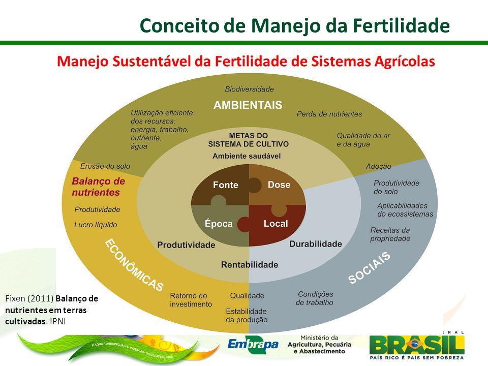 Manejo Sustentável da Fertilidade de Sistemas Agrícolas