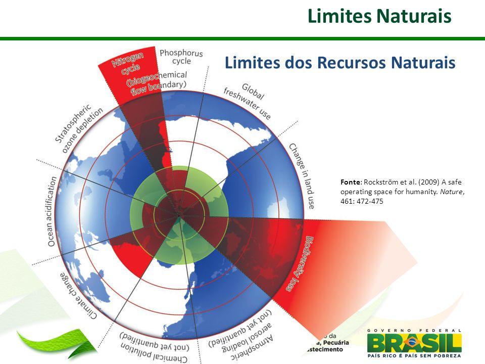 Limites Naturais Limites dos Recursos Naturais