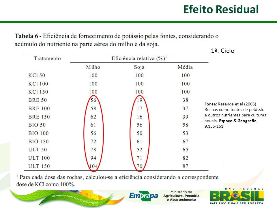 Efeito Residual 1º. Ciclo