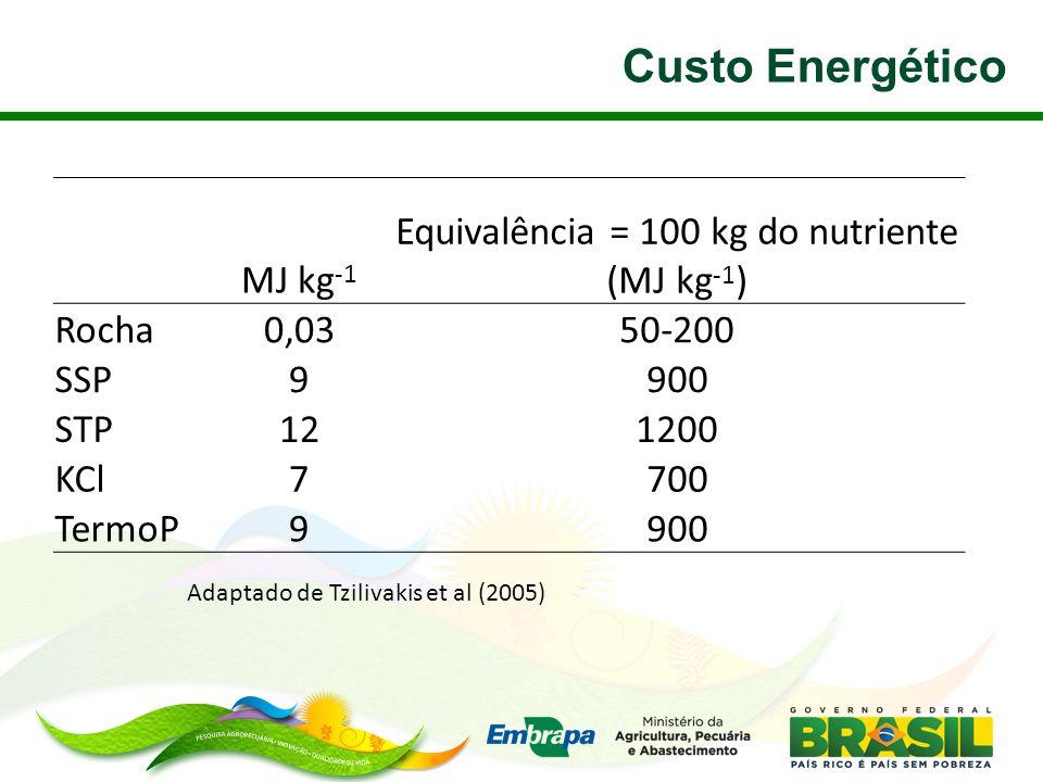 Equivalência = 100 kg do nutriente (MJ kg-1)