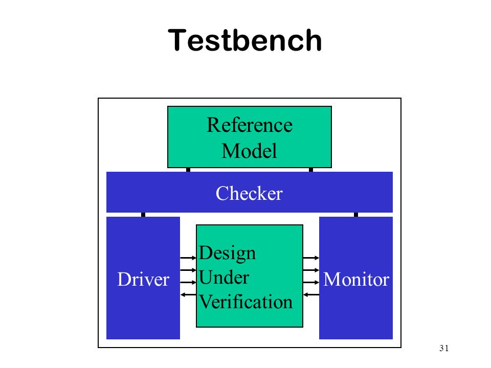 Testbench Reference Model Checker Driver Monitor Design Under