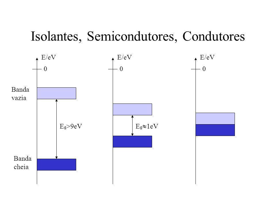Isolantes, Semicondutores, Condutores