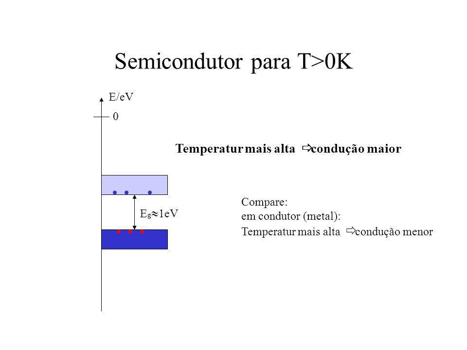 Semicondutor para T>0K