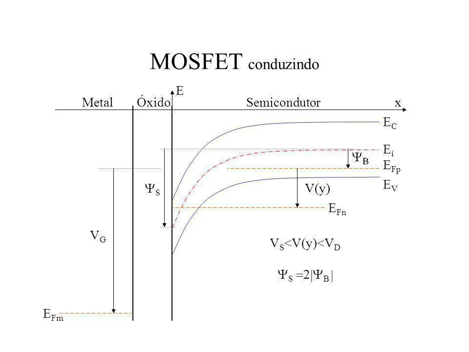 MOSFET conduzindo E Metal Óxido Semicondutor x EC Ei YB EFp EV YS V(y)