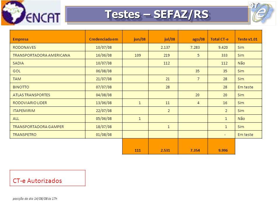 Testes – SEFAZ/RS CT-e Autorizados Empresa Credenciada em jun/08