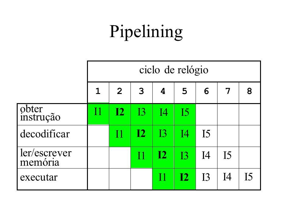 Pipelining ciclo de relógio I1 obter instrução I2 I3 I4 I5 decodificar