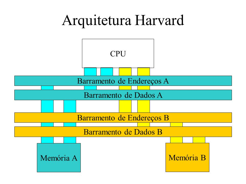 Arquitetura Harvard CPU Barramento de Endereços A