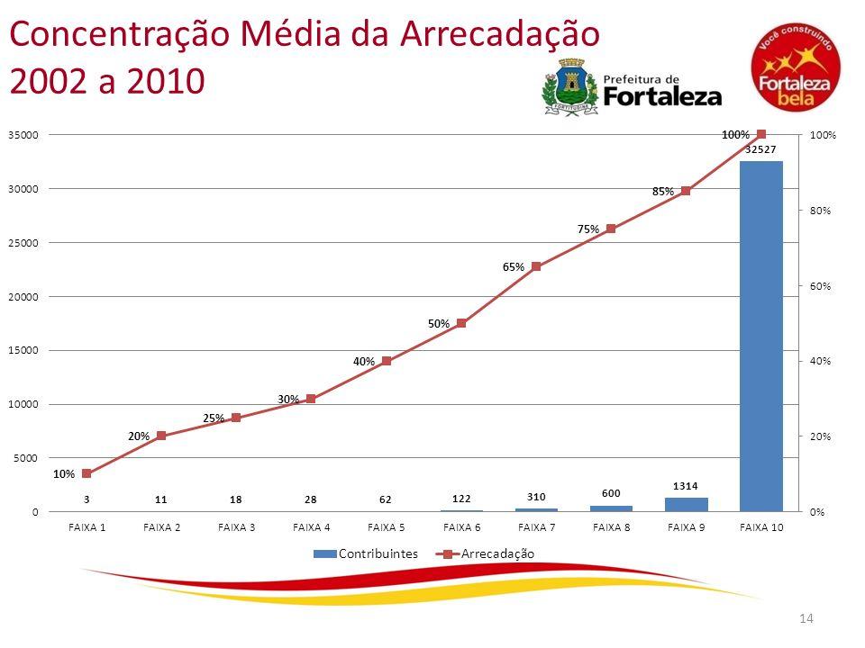 Concentração Média da Arrecadação 2002 a 2010
