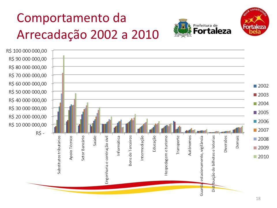 Comportamento da Arrecadação 2002 a 2010