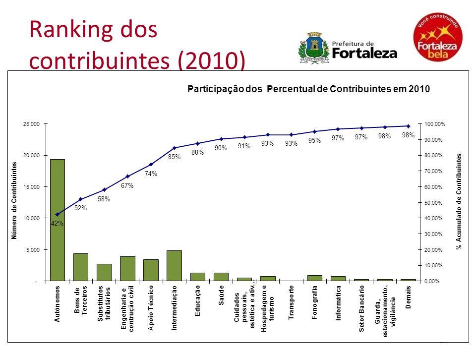 Ranking dos contribuintes (2010)