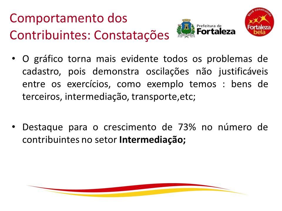 Comportamento dos Contribuintes: Constatações