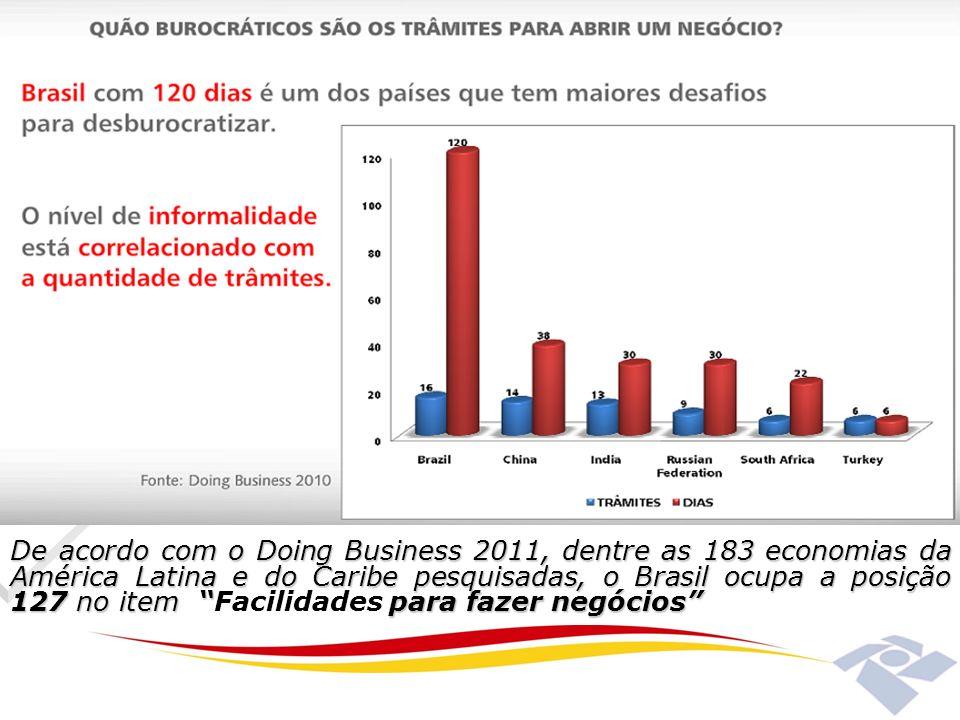De acordo com o Doing Business 2011, dentre as 183 economias da América Latina e do Caribe pesquisadas, o Brasil ocupa a posição 127 no item Facilidades para fazer negócios