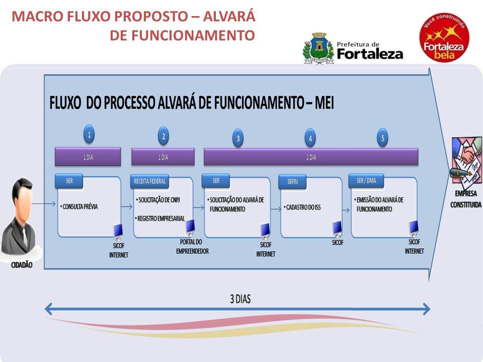 MACRO FLUXO PROPOSTO – ALVARÁ DE FUNCIONAMENTO
