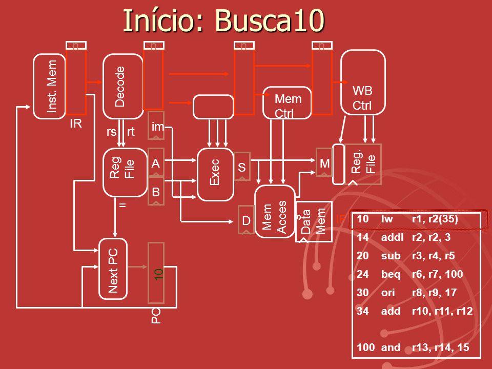 Início: Busca10 n n n n Inst. Mem Decode WB Ctrl Mem Ctrl PC Next PC