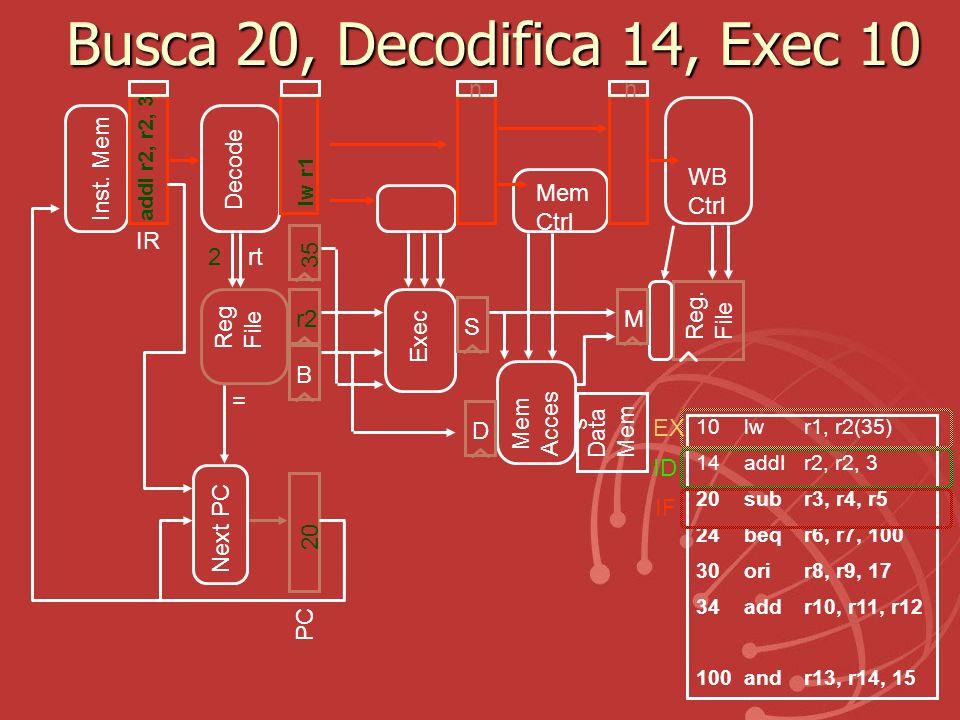 Busca 20, Decodifica 14, Exec 10 n n Inst. Mem Decode WB Ctrl Mem Ctrl