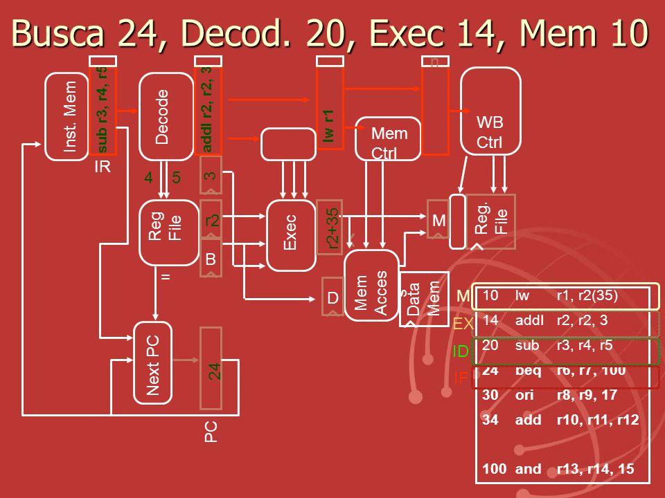 Busca 24, Decod. 20, Exec 14, Mem 10 n Inst. Mem Decode WB Ctrl Mem