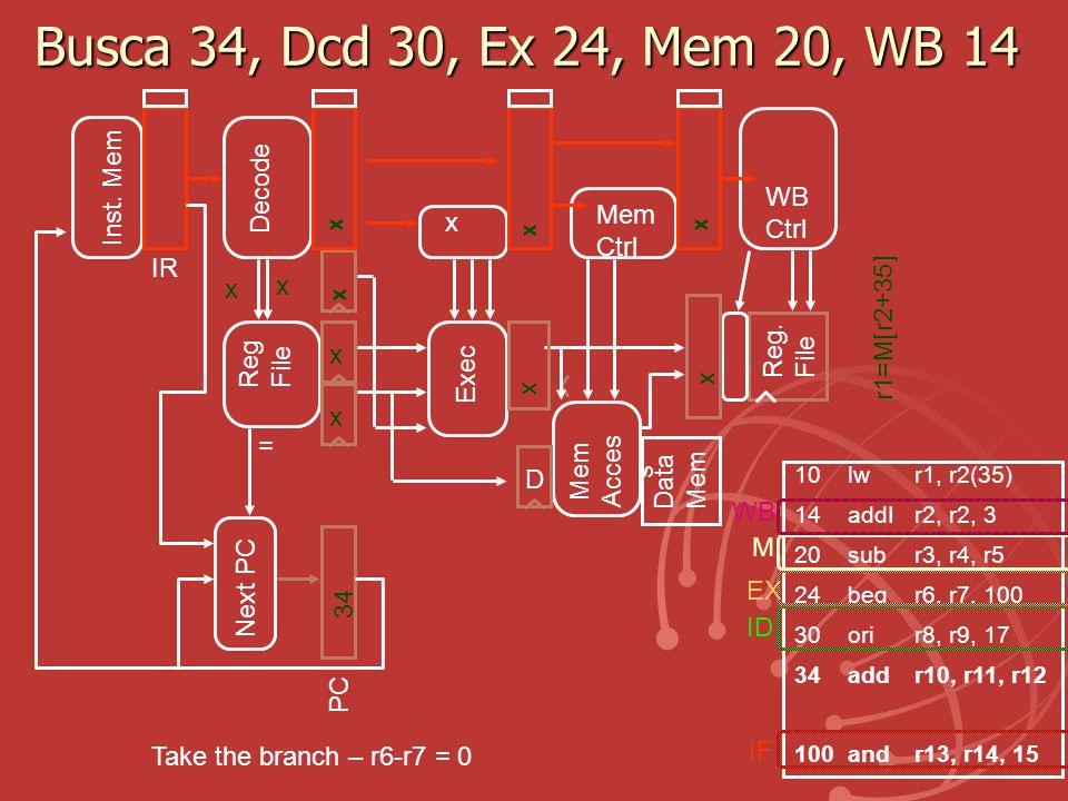 Busca 34, Dcd 30, Ex 24, Mem 20, WB 14 Inst. Mem Decode WB Mem Ctrl x