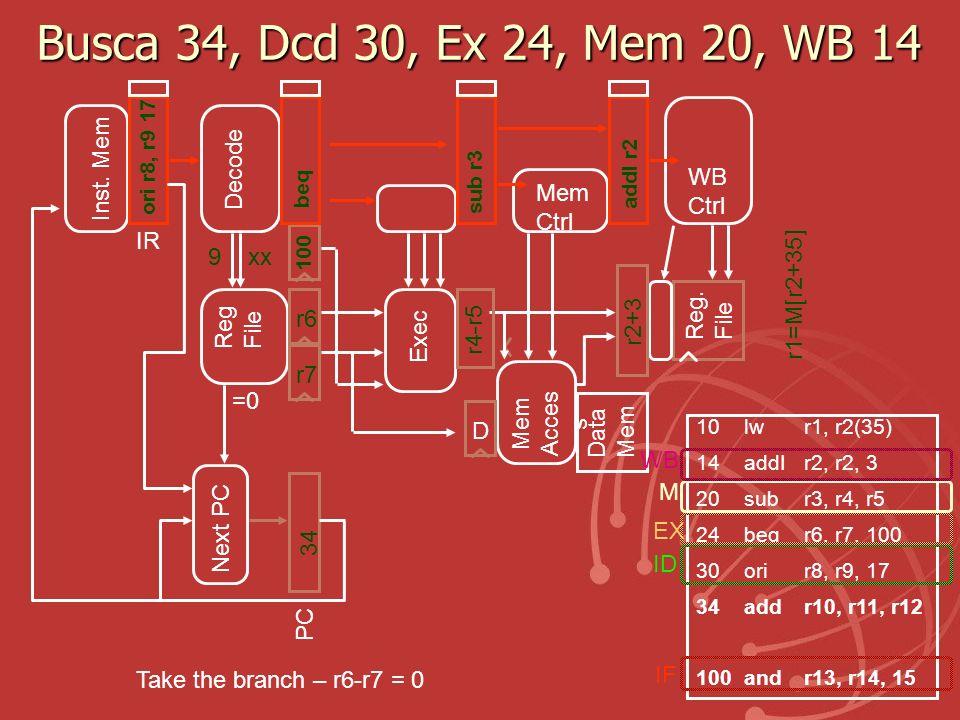 Busca 34, Dcd 30, Ex 24, Mem 20, WB 14 Inst. Mem Decode WB Ctrl Mem