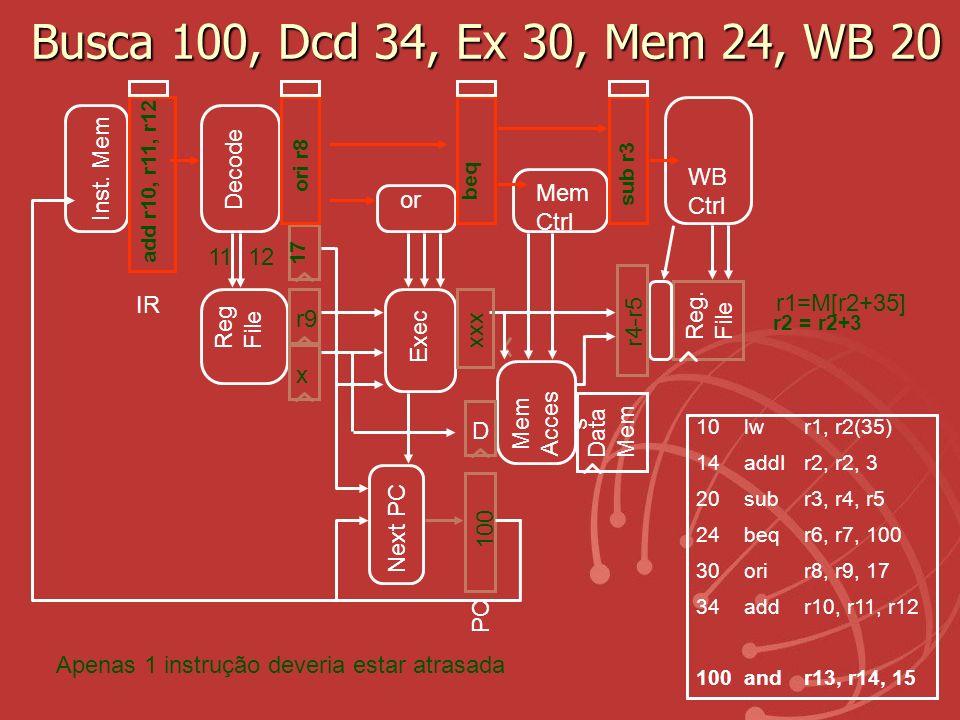 Busca 100, Dcd 34, Ex 30, Mem 24, WB 20 Inst. Mem Decode WB Ctrl Mem