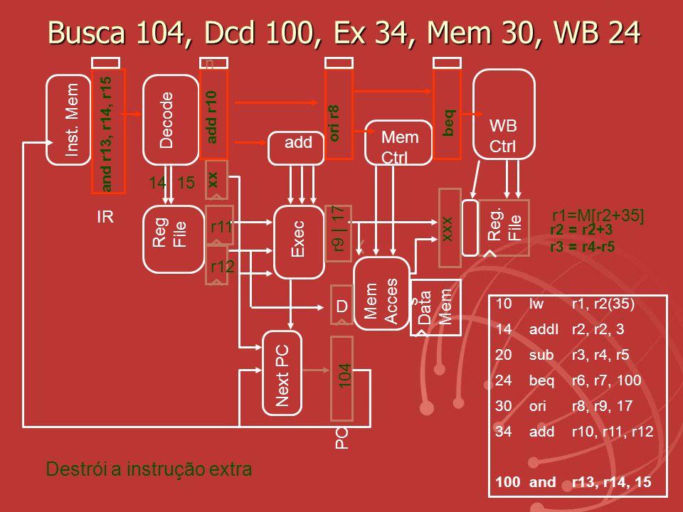 Busca 104, Dcd 100, Ex 34, Mem 30, WB 24 Destrói a instrução extra n