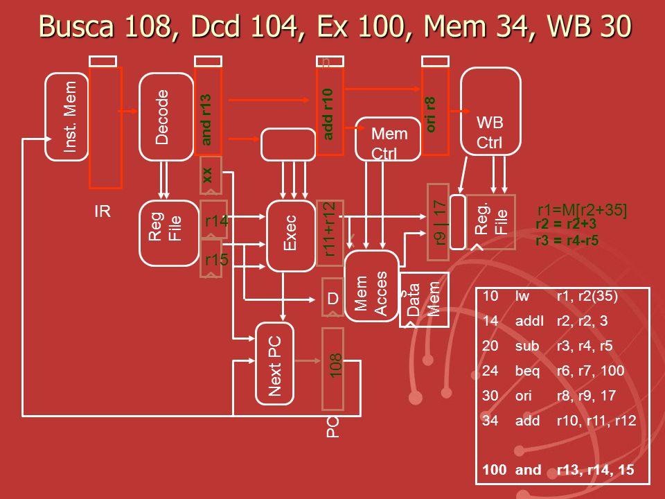 Busca 108, Dcd 104, Ex 100, Mem 34, WB 30 n Inst. Mem Decode WB Mem