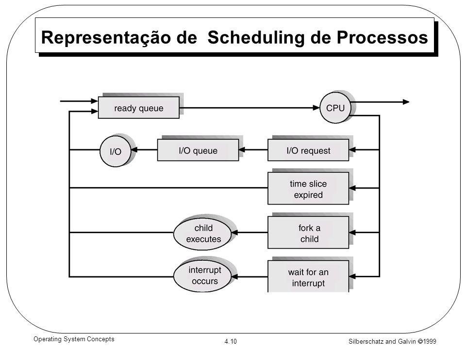Representação de Scheduling de Processos